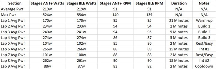 Stages-BLEANTTable