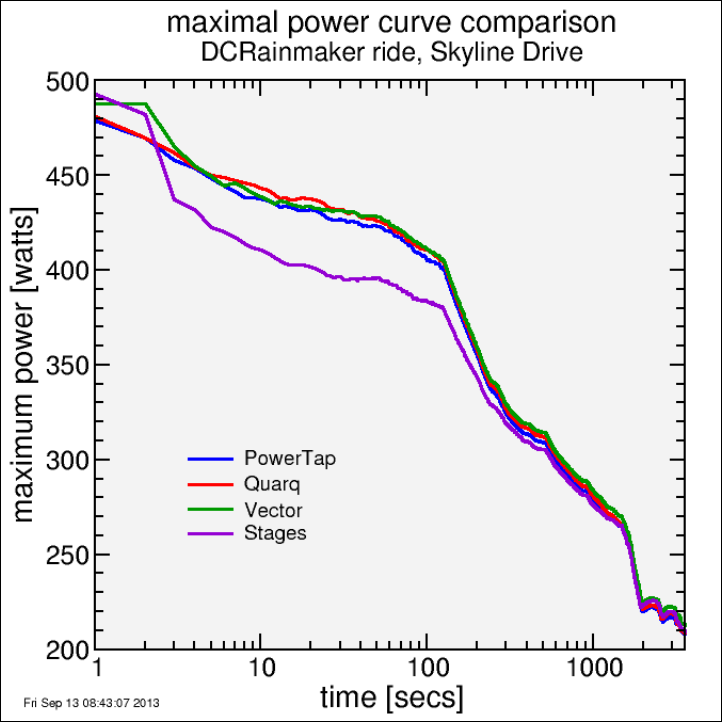 max_power_curves