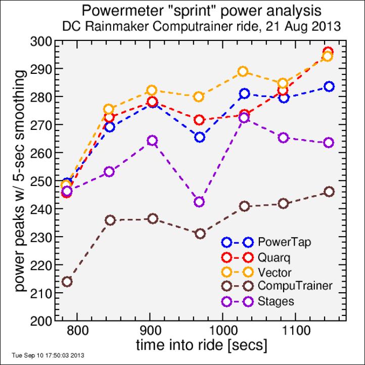 sprint_power_peaks
