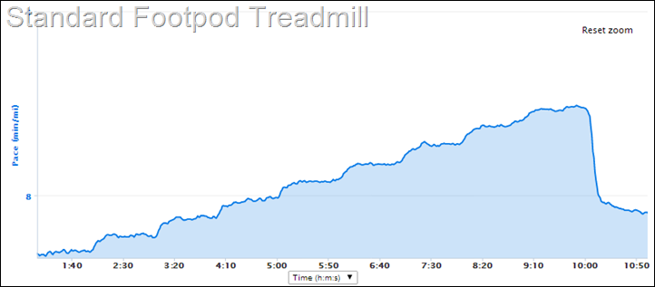 Garmin Footpod Treadmill Pace