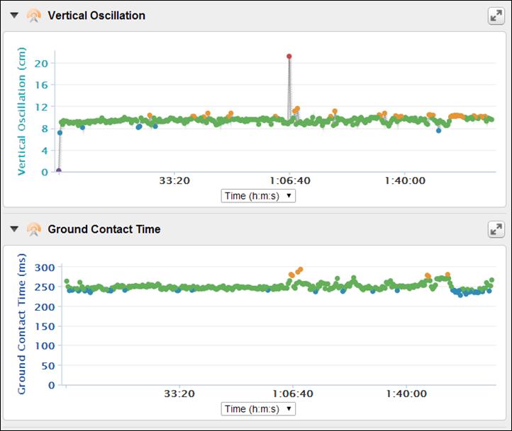 Garmin Fenix2 Running Dynamics Charts