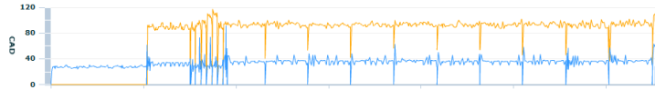 Garmin 405 Cadence Graph