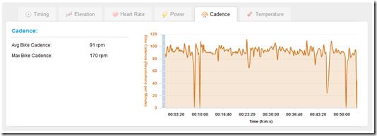 Edge 500 Cadence Graph