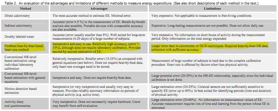 How Calorie Measurement Works On Garmin Fitness Devices Dc Rainmaker