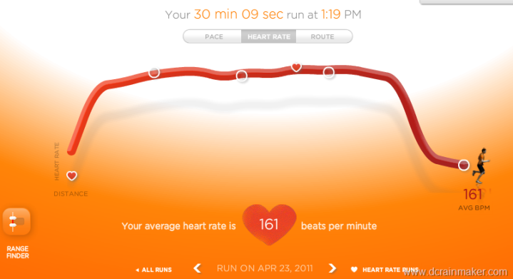 Nike+ website heart rate detail
