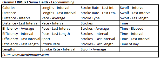 Garmin FR910XT Data Fields - Lap Swimming