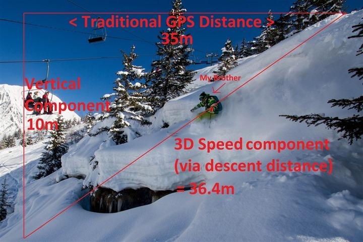 3D Speed