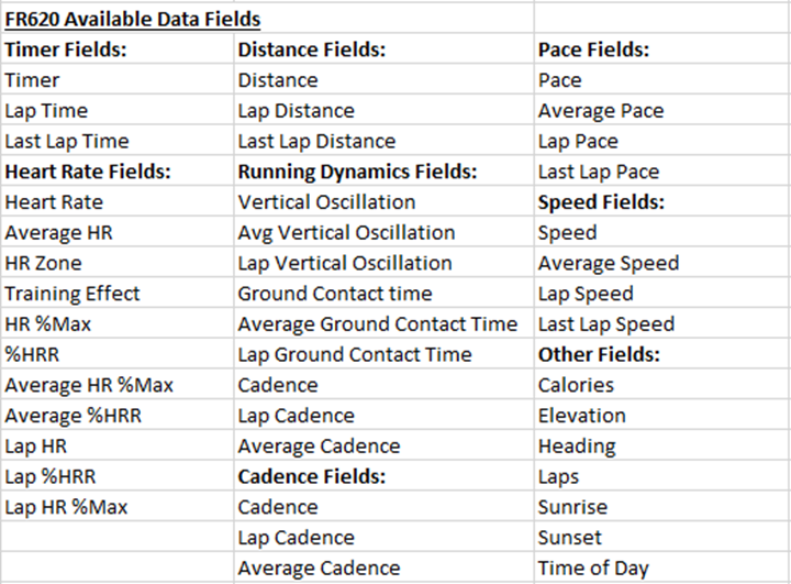 Garmin FR620 Data Fields