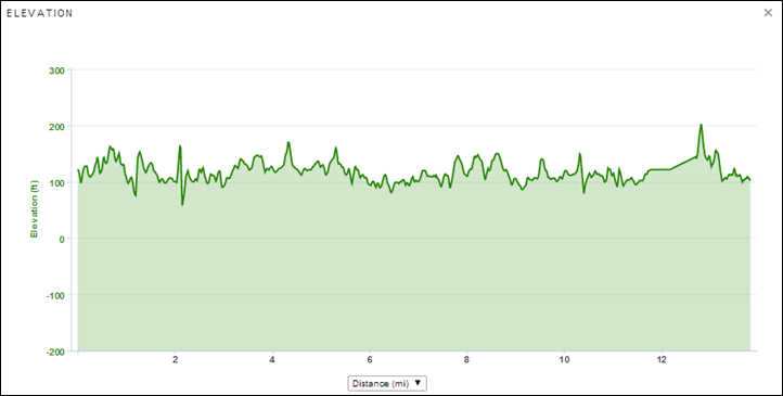 Garmin Connect Run Detail Elevation