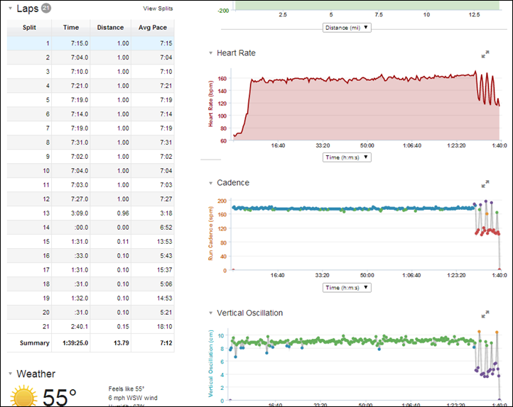 Garmin Connect Run Detail Graphs