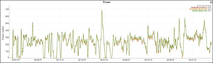 Garmin Vector 3 Power Meter In-Depth Review | DC Rainmaker