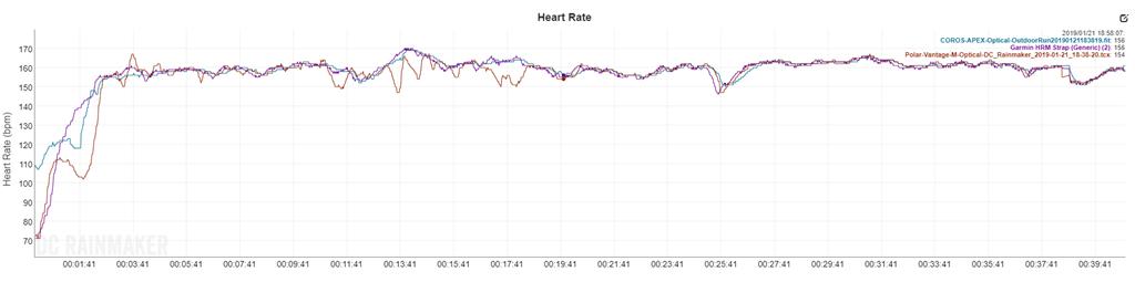Garmin HRM-DUAL Heart Rate Strap In-Depth Review | DC Rainmaker