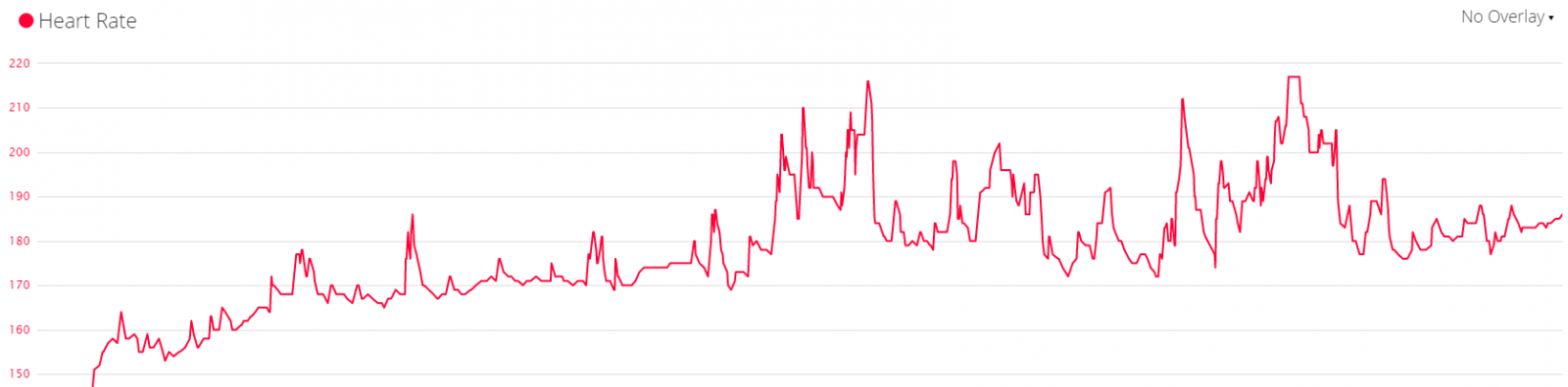 Troubleshooting Your Heart Rate Monitorstrap Hr Spikes Dc Rainmaker