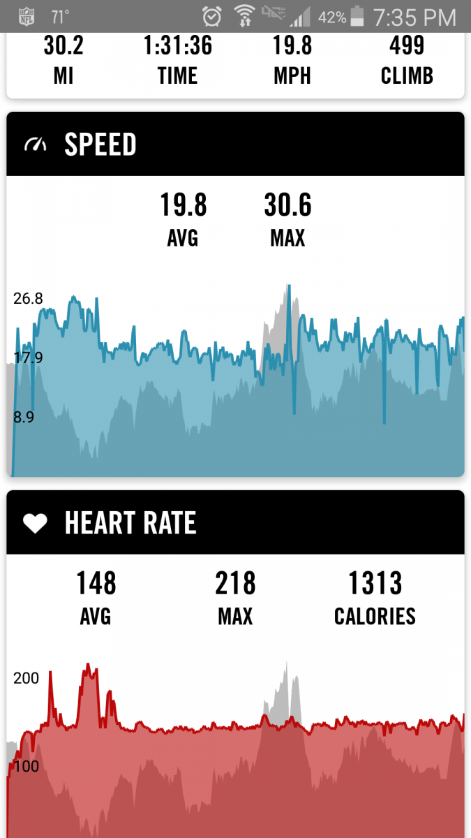 Troubleshooting Your Heart Rate Monitor Strap Hr Spikes Dc Rainmaker This Circuit Ive Used For Many Years Very Purpose Started Out To Have A Garmin Edge 500 And It Would Give Me Burned Calories Without The Use Of When I Ride My 30 Mile Route In 90