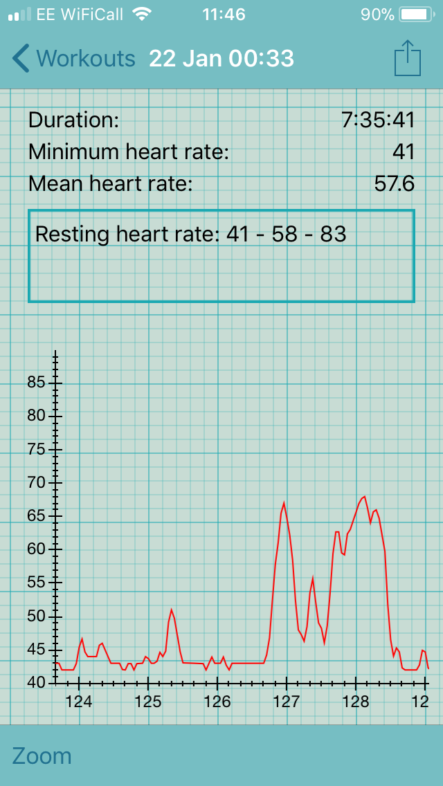 Understanding Continual 247 Optical Hr Data And Resting Heart